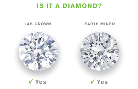 Lab-Grown vs Earth Mined