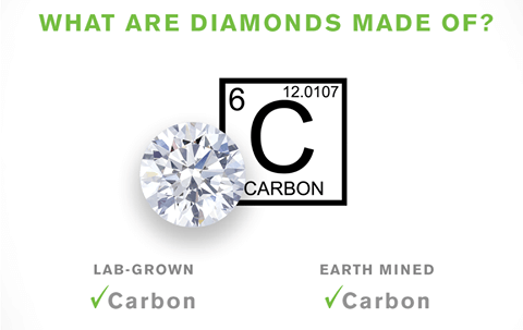What are lab-diamonds made of?